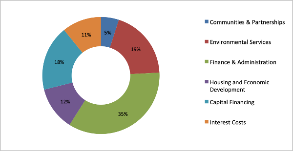 Budget 2020/21 breakdown of the council's net service expenditure
