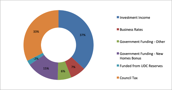 Budget 2018/19 breakdown of the council's funding