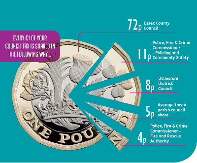 One pound coin segmented to show how the Council Tax you pay is shared out